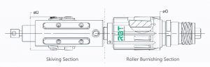 Skive Roller: Cutting and roller burnishing for inner surfaces