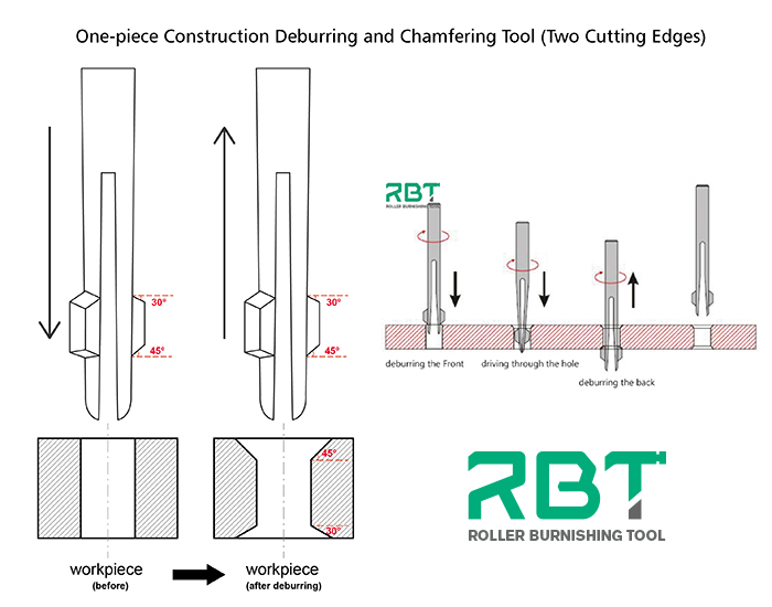 www.burnishingtoolhome.com Micro Mechanical Hole Deburring and Chamfering Tools (One-piece Construction & Single Cutting Edge)